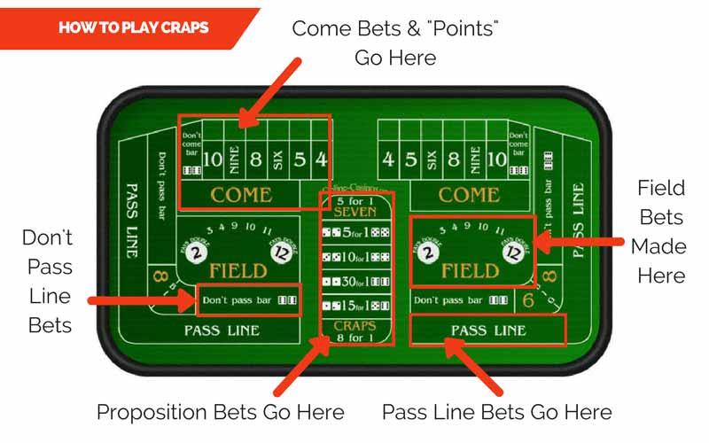 advanced craps betting strategy